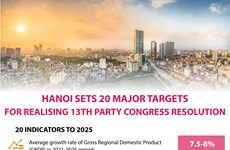 Hanoi sets 20 major targets for realising 13th Party Congress resolution