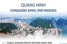 Quang Ninh conquers SIPAS, PAR indexes