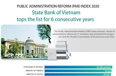 Central bank continues to top 2020 administrative reform index
