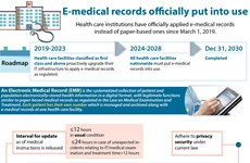 E-medical records officially put into use