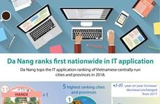 Da Nang ranks first nationwide in IT application
