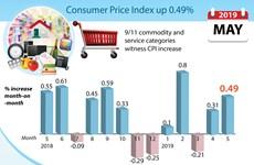 Consumer Price Index up 0.49%