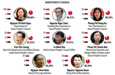 Results of confidence vote on 36 key leaders of Hanoi