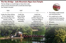 The Huc Bridge- Jade Mountain (Ngoc Son) Temple