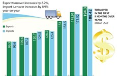 Trade surplus estimated at nearly 6 billion USD