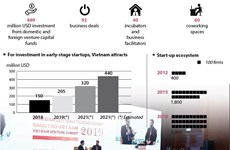 Vietnam: Magnet for start-up capital inflow