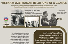 Vietnam - Azerbaijan relations at a glance