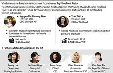 Vietnamese businesswomen honoured by Forbes Asia