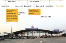 Investment project on upgrading Phap Van-Cau Gie expressway