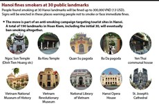 Hanoi fines smokers at 30 public landmarks