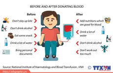 Red Spring festival: Vietnam's biggest blood donation campaign