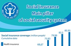 Social insurance: Main pillar of social security system