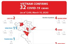 Vietnam confirms 32 COVID-19 cases
