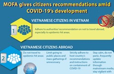 MOFA gives citizens recommendations amid COVID-19's development