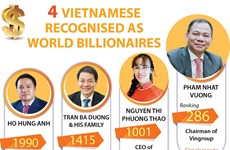 Four Vietnamese recognised as world billionaires