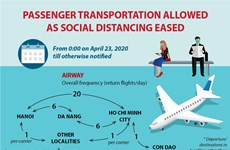 Passenger transportation allowed as social distancing eased