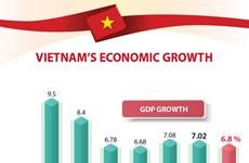 Vietnam's economic growth over years