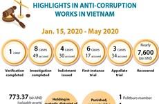 Highlights in anti-corruption works in Vietnam