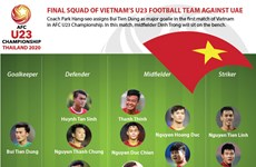 Final squad of Vietnam's U23 football team against UAE