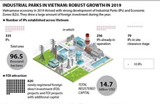 Industrial parks in Vietnam: Robust growth in 2019