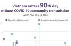 Vietnam enters 90th day without COVID-19 community transmission