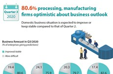 80.6% processing, manufacturing firms optimistic about business outlook