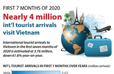 Nearly four million international tourist arrivals visit Vietnam in first 7 months