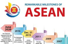 Remarkable milestones of ASEAN