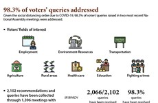 98.3% of voters' queries addressed