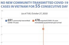 No new community-transmitted COVID-19 cases in Vietnam for 55 consecutive day
