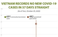 Vietnam records no new COVID-19 cases for 57 days