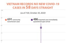 Vietnam records no new COVID-19 cases for 58 days
