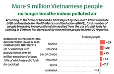 Nine million more Vietnamese people no longer breathe indoor polluted air