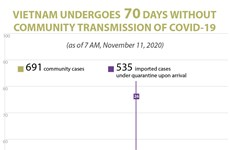 Vietnam undergoes 70 days without community transmission of COVID-19