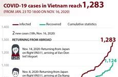 COVID-19 cases in Vietnam reach 1,283