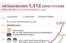 Vietnam records 1,312 COVID-19 cases