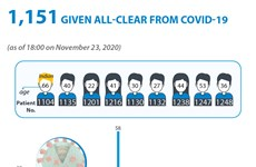 1,151 given all-clear from COVID-19