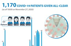 1,170 COVID-19 patients given all-clear