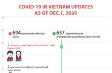 COVID-19 in Vietnam updates as of December 1, 2020