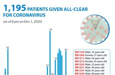 1,195 patients given all-clear for coronavirus