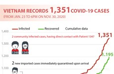 Vietnam records 1,351 COVID-19 cases