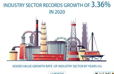 Industry sector records growth of 3.36% in 2020