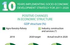Vietnam sees positive changes in economic structure