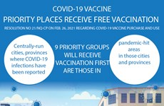 Priority places receive free COVID-19 vaccination