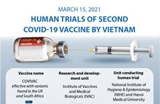 Human trials of second COVID-19 vaccine by Vietnam