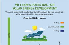 Vietnam's potential for solar energy development