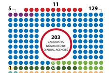 203 candidates for 15th National Assembly nominated by central agencies