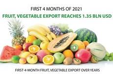 Fruit, vegetable export reaches 1.35 billion USD