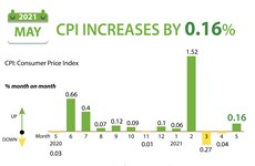 CPI increases by 0.16 percent