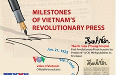 Milestones of Vietnam's revolutionary press